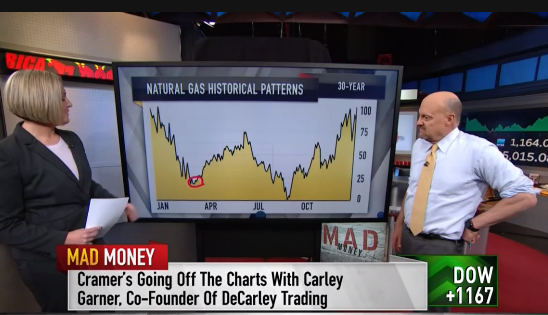 See Carley Garner's Commodity Analysis on Mad Money