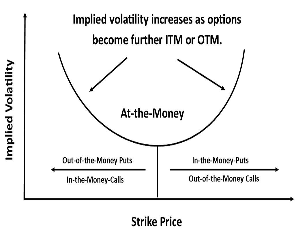 Learn about Implied Volatility and what moves it.